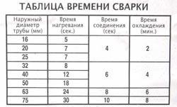 Сварка полипропиленовых труб в Краснокамске