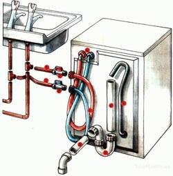 Установка стиральных машин в Краснокамске